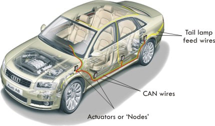 canbus right connections in automotive can applications the instrument panel power windows body accessories and even many sensors and actuators all have their own individual